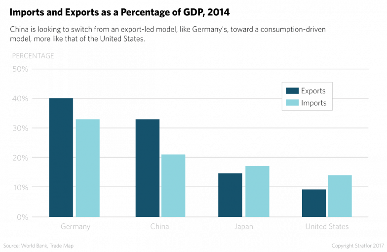 China is looking to switch from an export-led model, like Germany's, toward a consumption-driven model, more like that of the United States.
