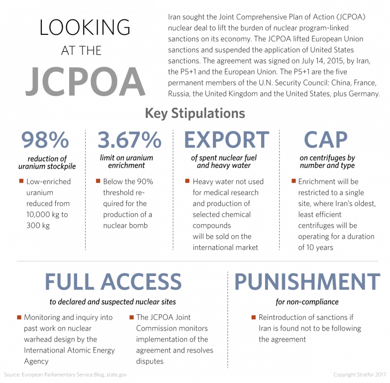 Looking at the Joint Comprehensive Plan of Action (JCPOA)
