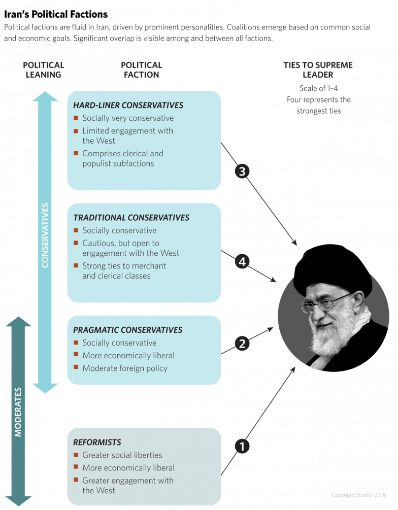 Iran's Political Factions