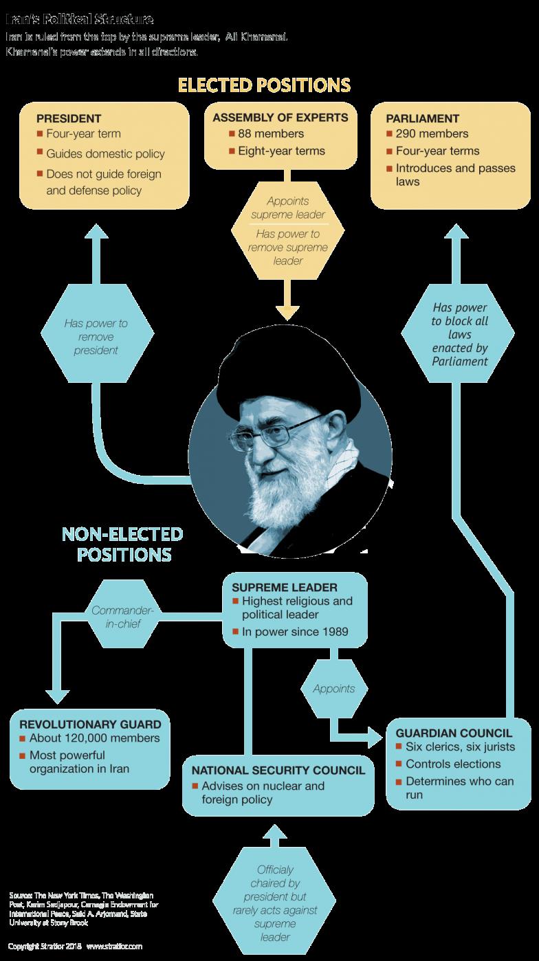 Iran's Political Structure