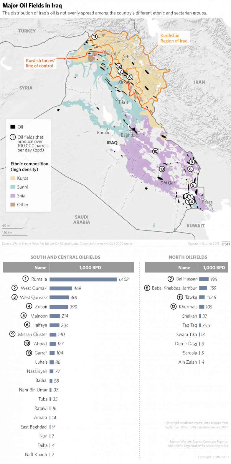 Iraqi Oil Deposits Map