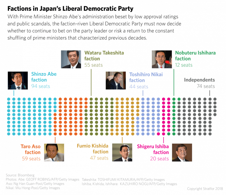 A chart shows the factions in Japan's Liberal Democratic Party