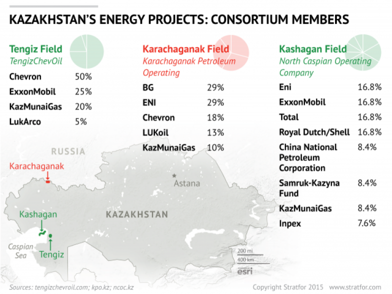Kazakhstan's Energy Sector Will Find Relief, Eventually