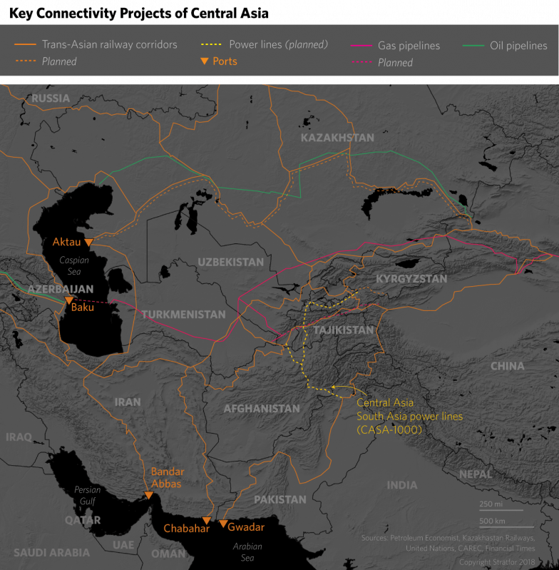 Key Connectivity Projects in Central Asia