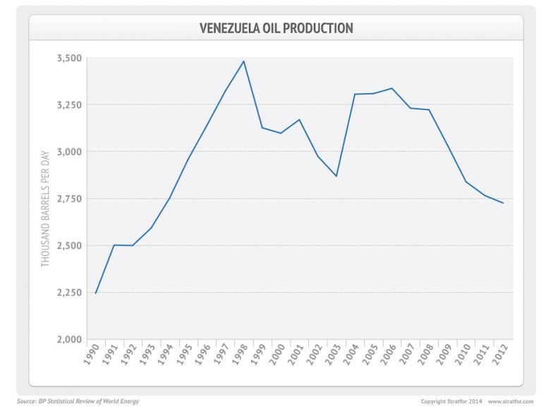 Venezuela Oil Production