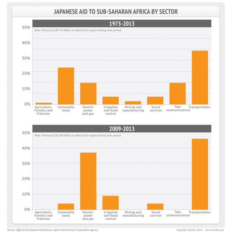 Japanese Aid to Sub-Saharan Africa By Sector