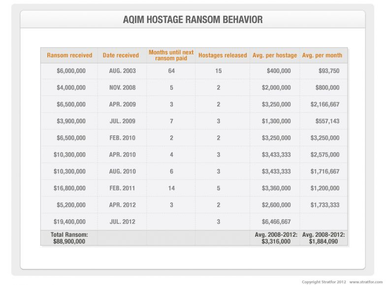 AQIM Hostage Ransom Behavior chart
