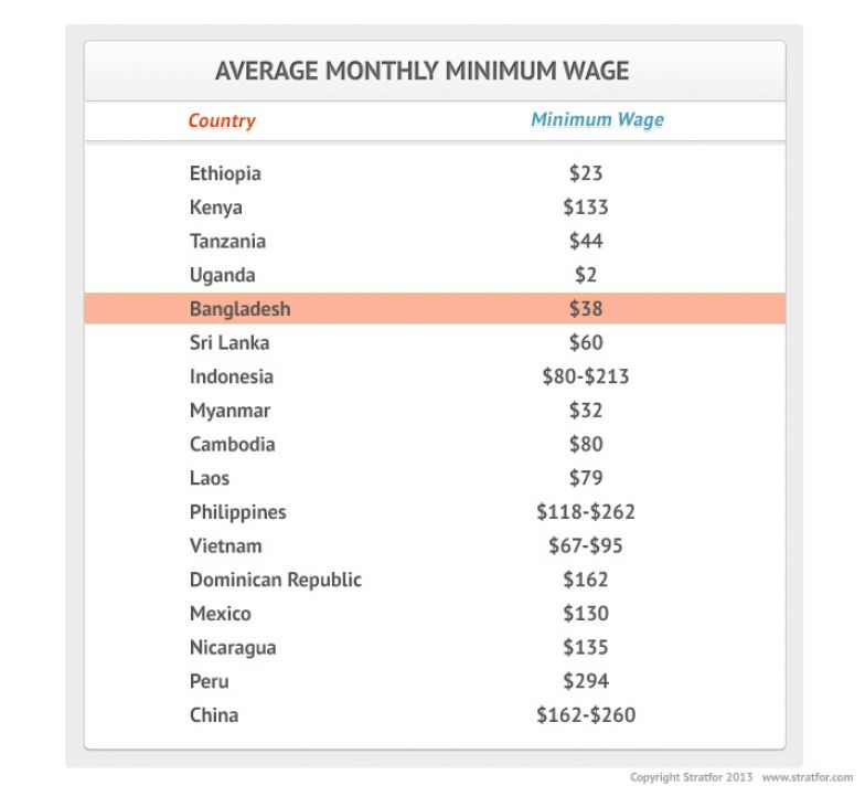 Average Monthly Minimum Wage