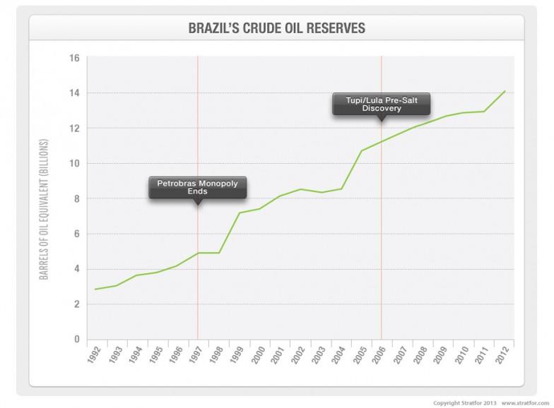 Brazil's Crude Oil Reserves
