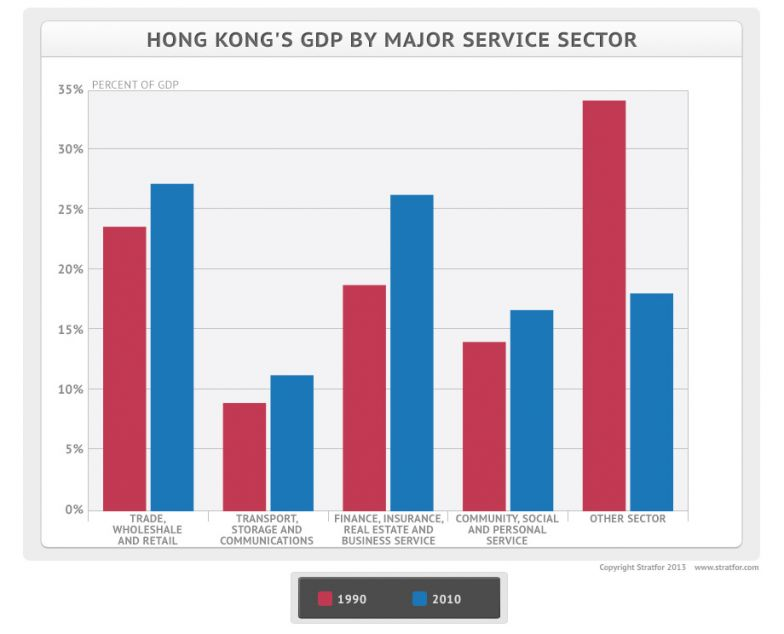 Hong Kong's Declining Economic Fortunes