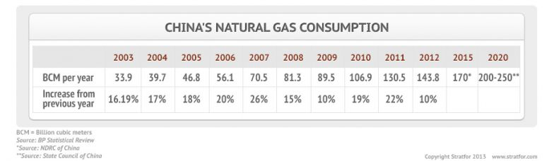 China's Natural Gas Consumption
