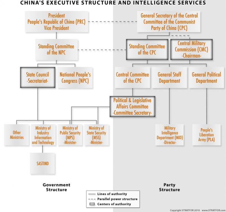 China Intelligence organization chart