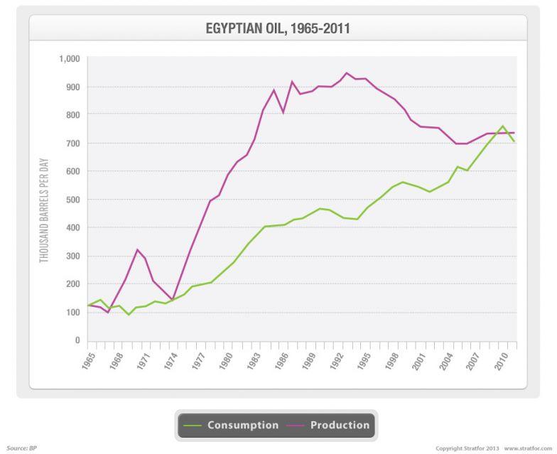 Egyptian Oil, 1965-2011