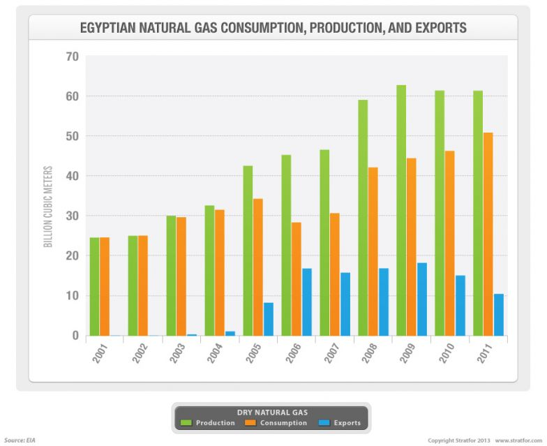 Egypt: Few Options Out of a Natural Gas Dilemma