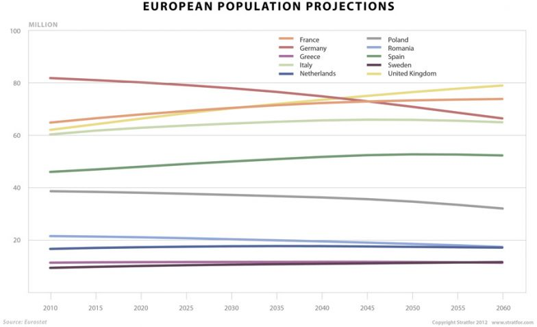 European Population Projections chart