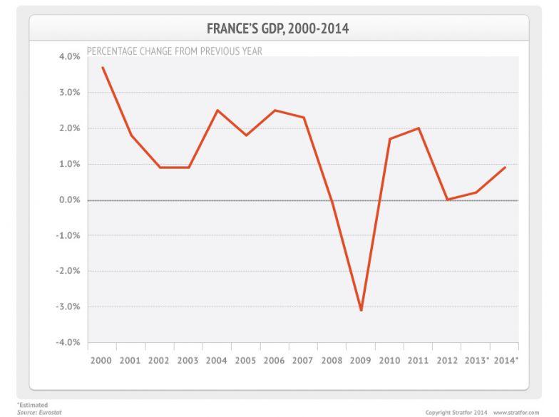 France's GDP, 2000-2014