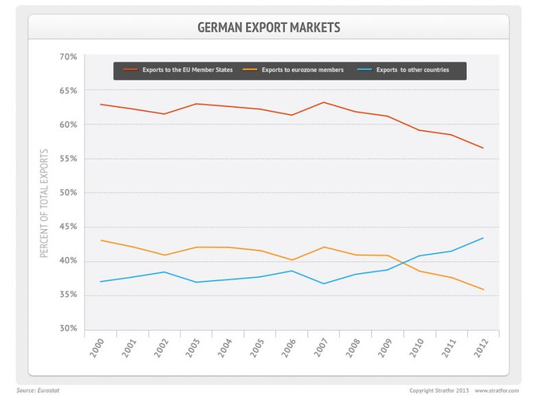 German Export Market