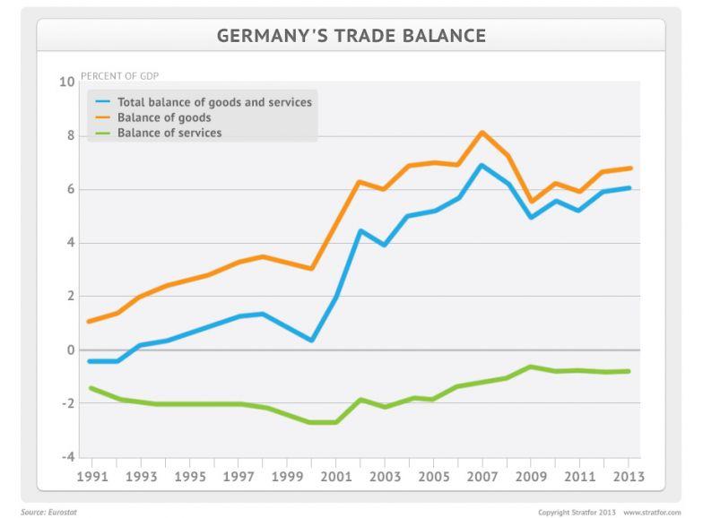 German Trade Balance
