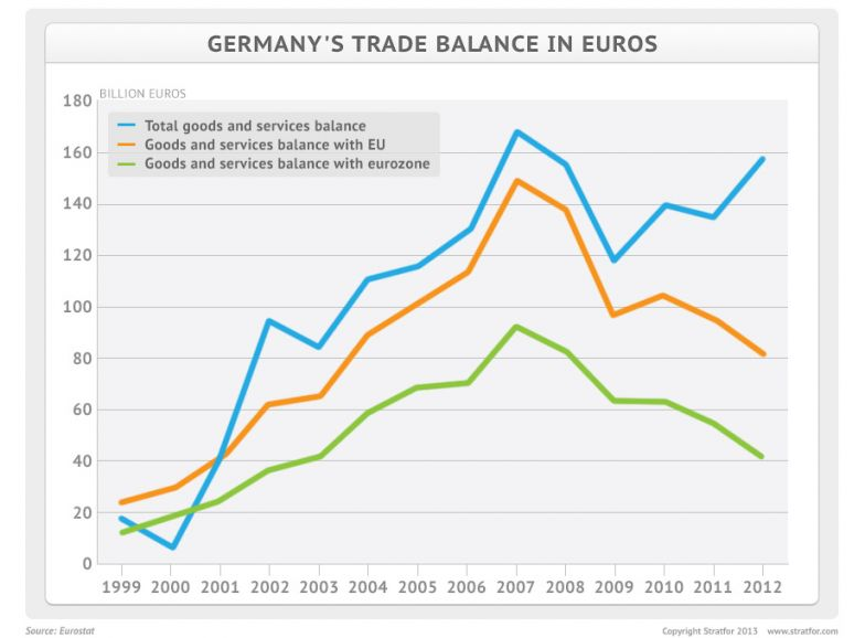 German Trade Balance and Euros