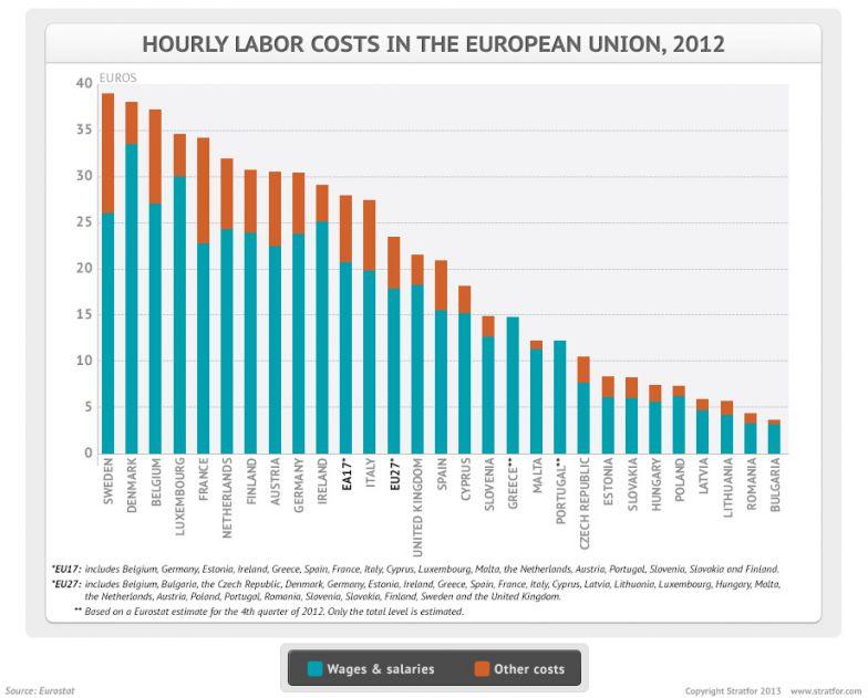 EU Labor Costs