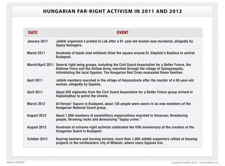 Hungarian Far-Right Activism in 2011-2012