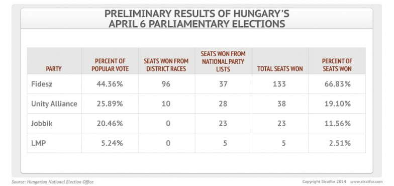 Hungary's April 6 Election Results