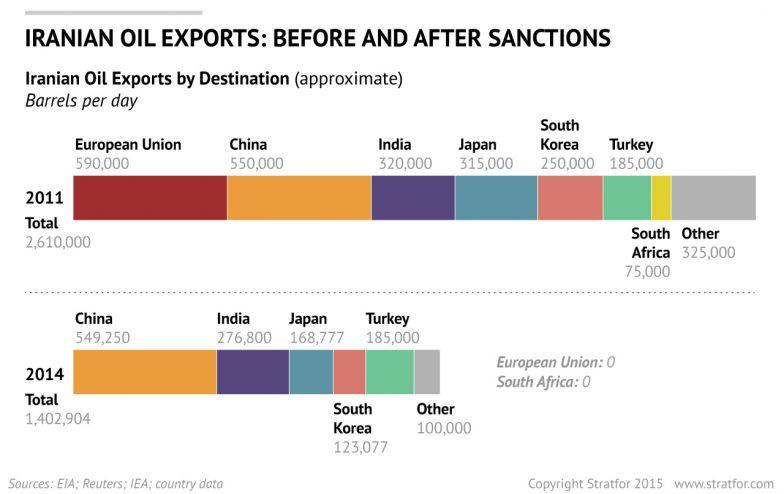"""Résultat de recherche d'images pour """"iranian oil exports destination"""""""