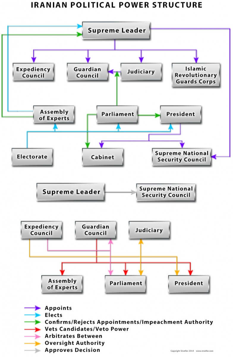 Iranian Political Power Structure