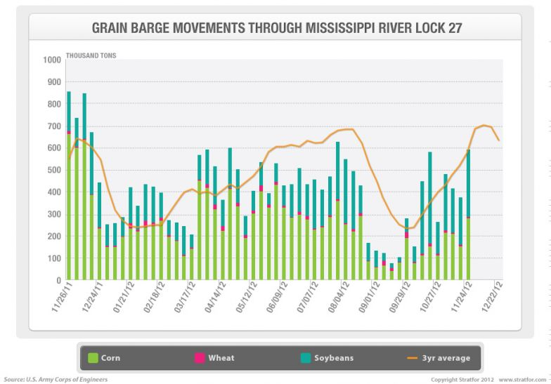Mississippi Grain Barge Movements