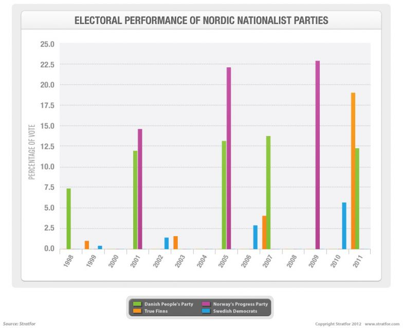Nationalist Nordic Parties Electoral Performance chart