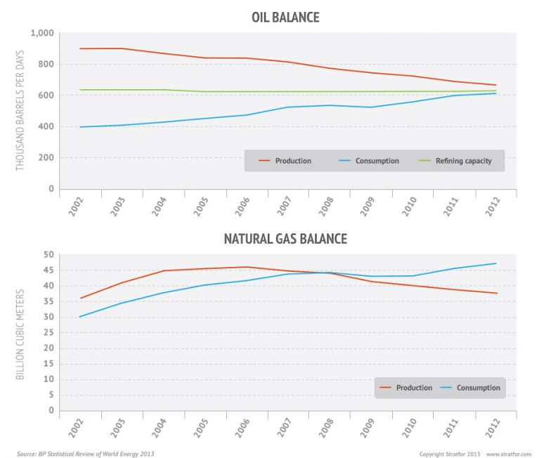 Oil And Natural Gas Balance