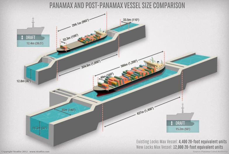 Panamax and Post-Panamax Vessel Size Comparison