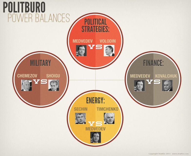 Politburo Power Balances