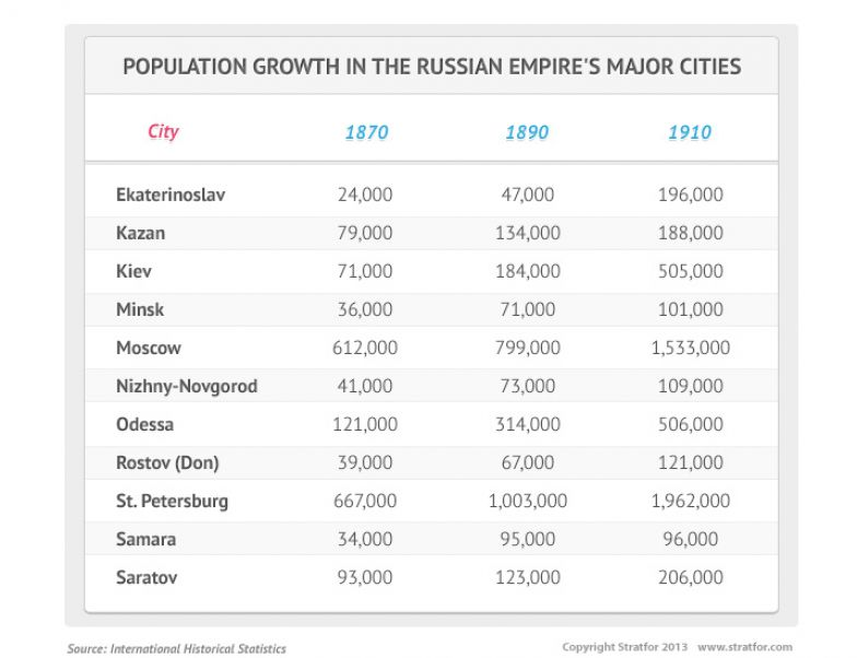 Population Growth in the Russian Empire's Major Cities