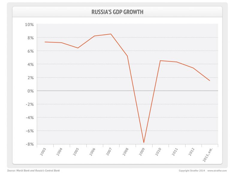 Russian GDP Growth