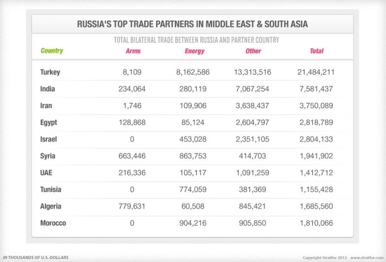 Russia's Top Trade Partners