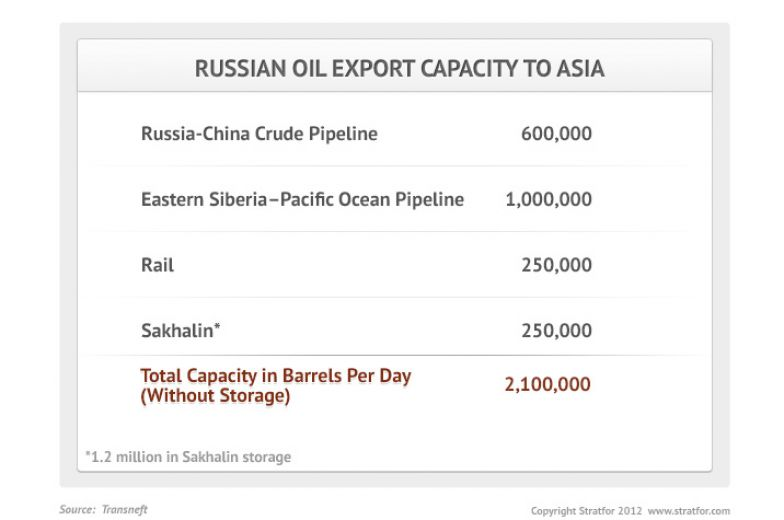 Russian Oil Export Capacity to Asia