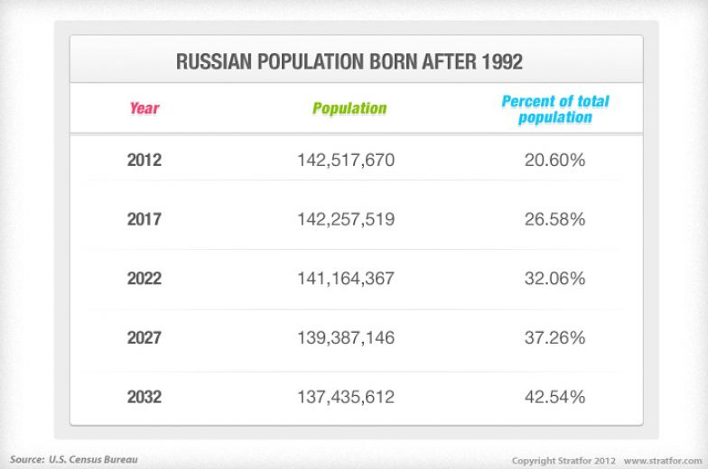 Russian Population Born After 1992