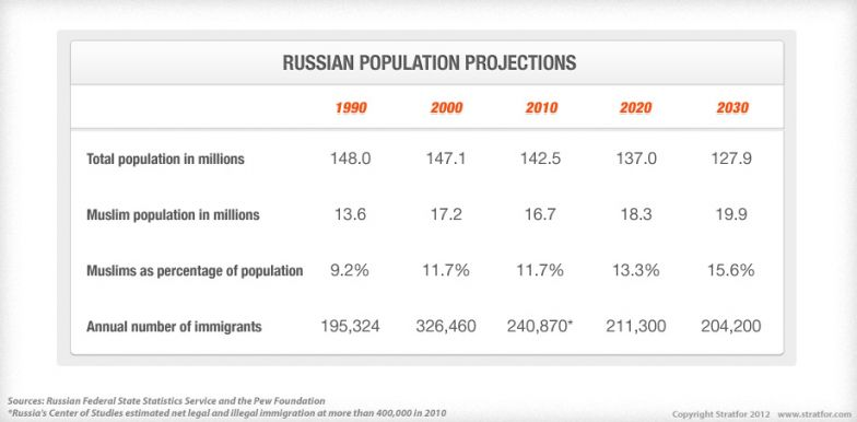 Russian Population Projections