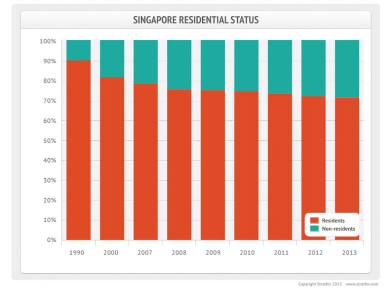 Singapore's Immigration Dilemma
