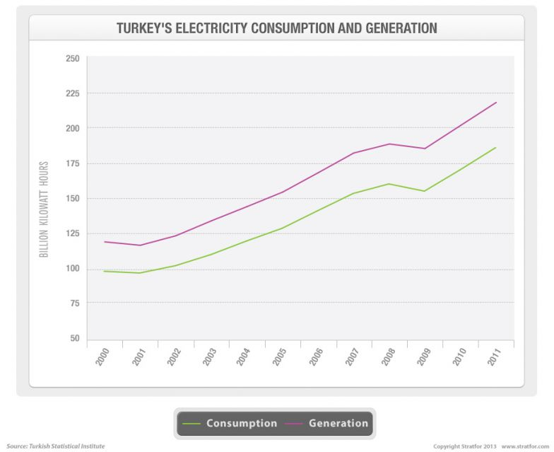 Turkey's Electricity Consumption and Generation