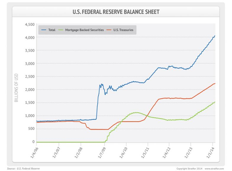 The Federal Reserve is unwinding its balance sheet, here's ... |Federal Reserve Balance Sheet Duration