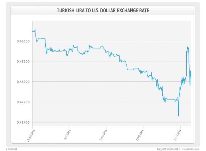 Turkish Lira to U.S. Dollar Exchange Rate