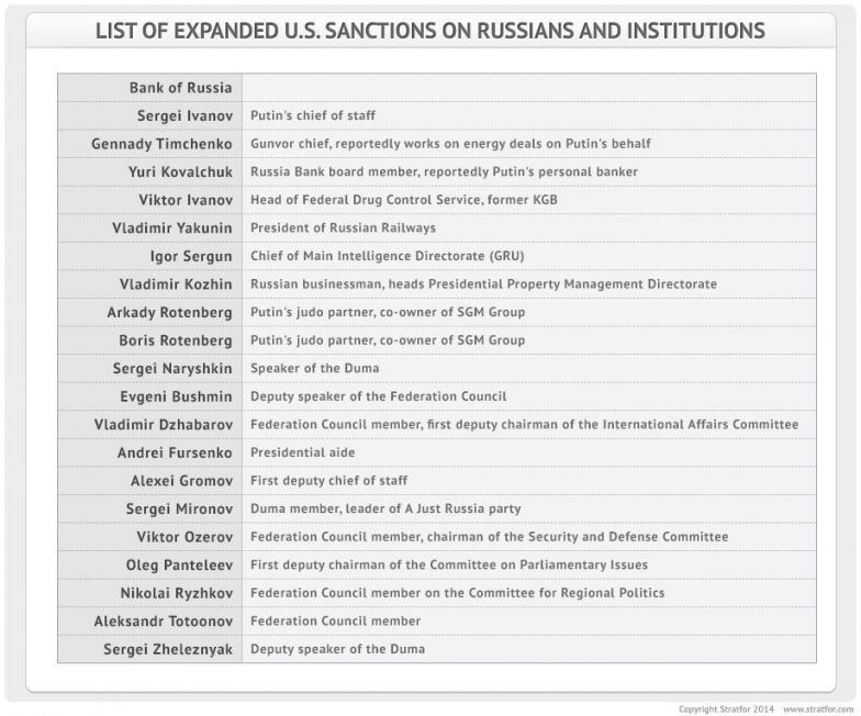List of Expanded U.S. Sanctions on Russians and Institutions