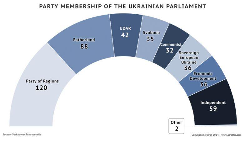 Party Membership of the Ukrainian Parliament