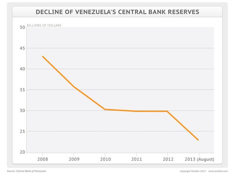 Venezuela's Foreign Reserves