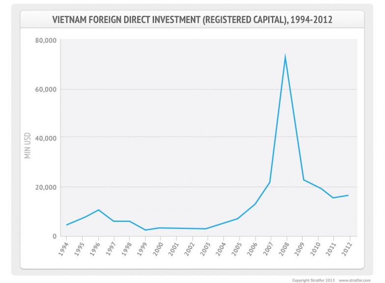Vietnam's Foreign Direct Investment