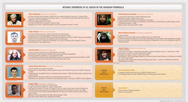 chart of notable al Qaeda members