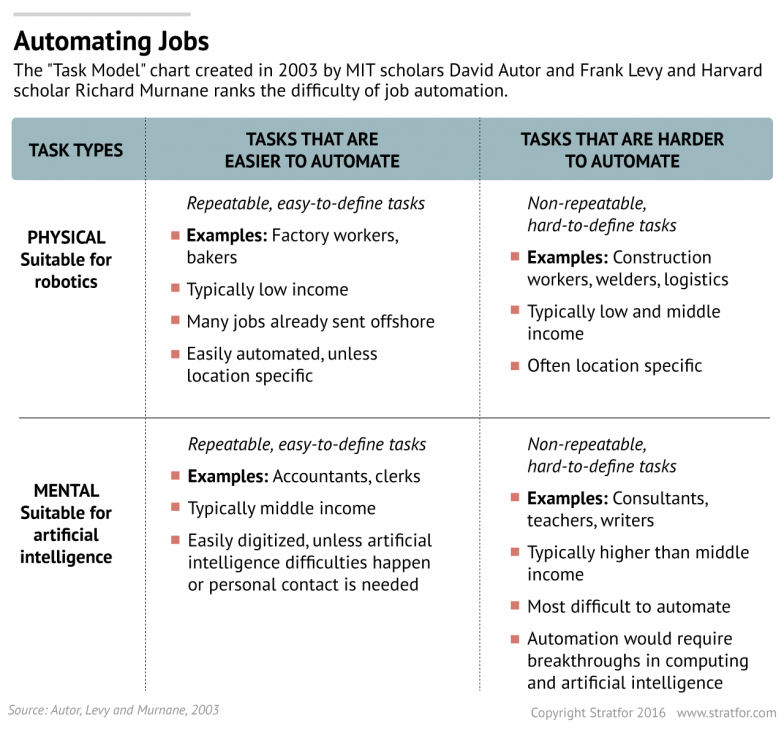 Artificial Intelligence Redefines The Labor Force