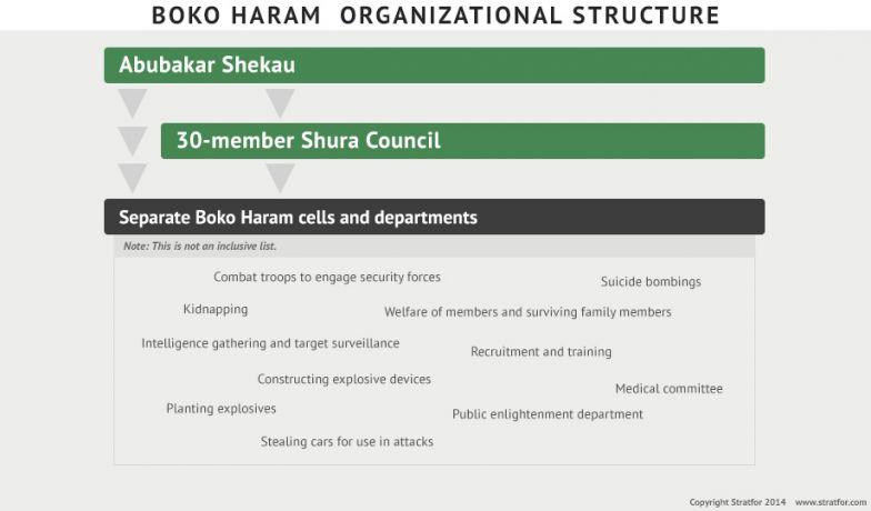 Boko Haram Organizational Structure